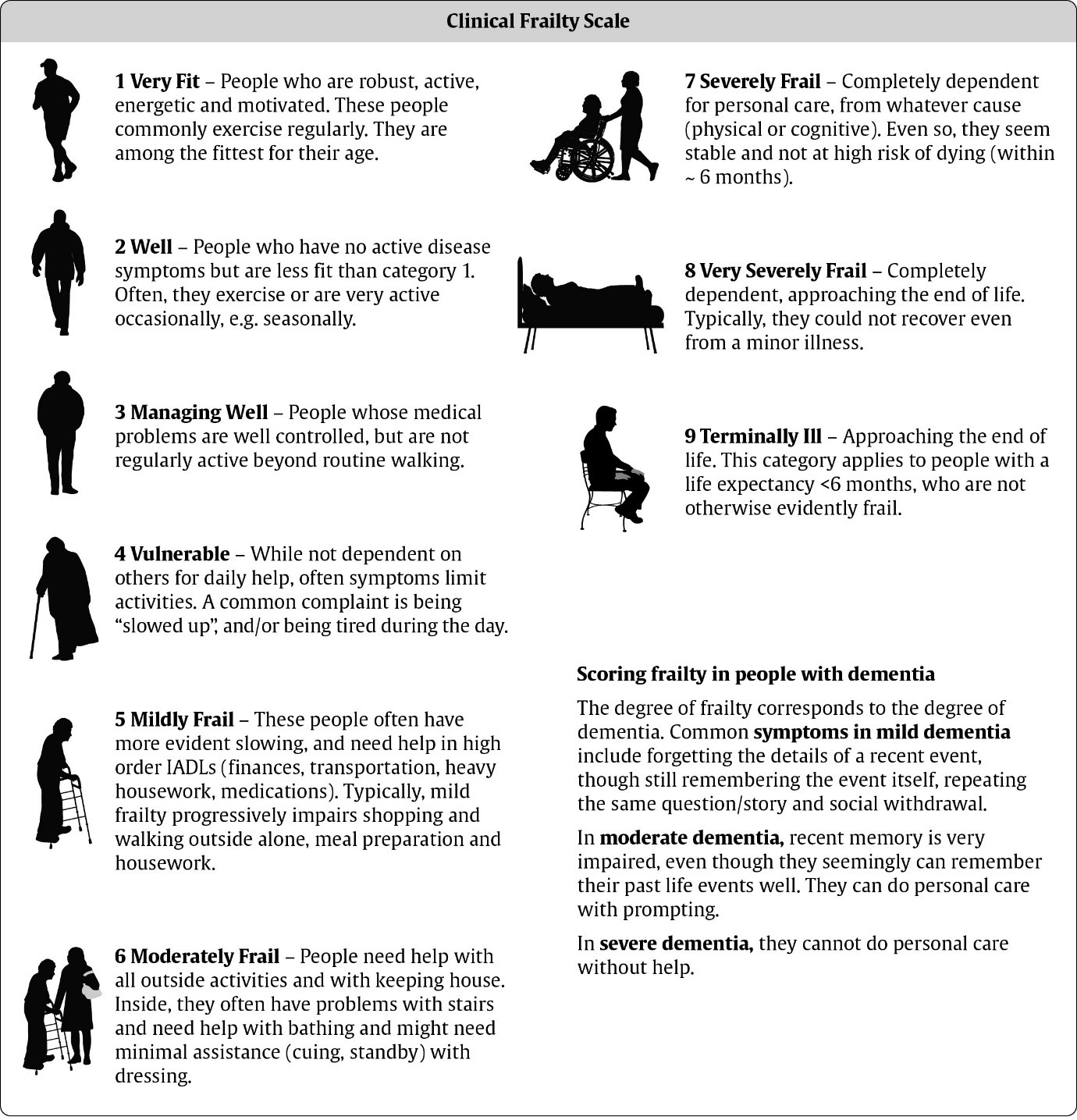 Graphic explaining the different levels of frailty