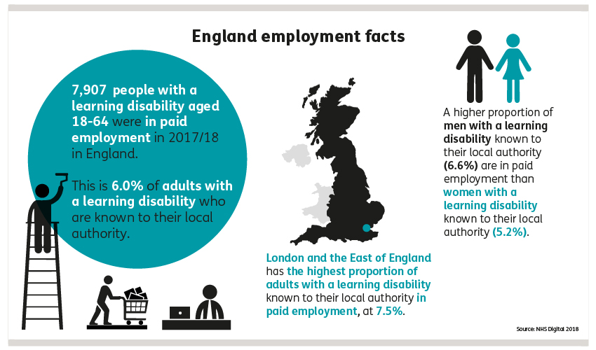 Graphic showing that 7,907 (6%) poeple with a learning disability aged 18 to 64 were in paid employment in 2017/18. London and the East of England has the highest proportion of adults with a learning disability known to their local authority in paid employment, at 7.5%. A higher proportion of men with a learning disability known to their local authority (6.6.%) are in paid work than women with a learning disability known to their local authortiy (5.2%).