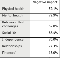 Negative impact Physical health	59.1% Mental health	72.9% Behaviour that challenges	52.8% Social life	88.4% Independence	70.0% Relationships	77.3% Finances*	15.0%