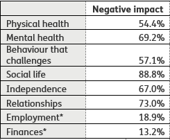 Negative impact Physical health	54.4% Mental health	69.2% Behaviour that challenges	57.1% Social life	88.8% Independence	67.0% Relationships	73.0% Employment*	18.9% Finances*	13.2%