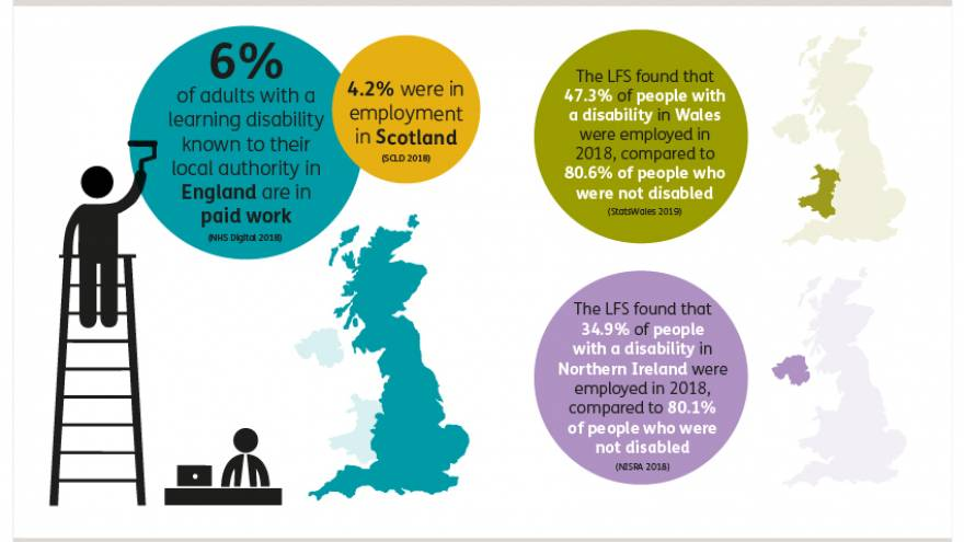 Graphic showing that 6% of adults with a learning disability known to their local authority in England are in paid work and 4.2% of adults with a learning disability were in employment in Scotland in 2018. The LFS found that 47.3% of adults with a disability in Wales were employed in 2018, compared to 80.6% of people who were not disabled. The LFS found that 34.9% of people with a disability in Northern Ireland were employed in 2018, compared to 80.1% of people who were not disabled.