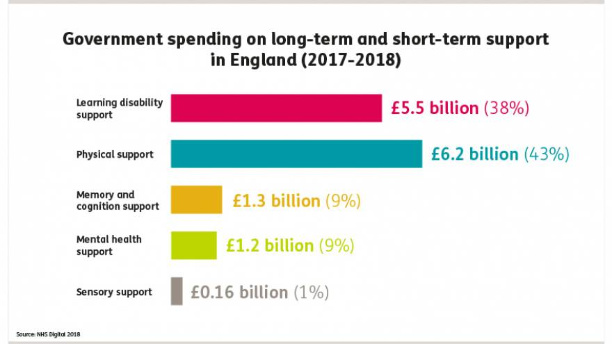 Government spending on short term and long term support in England in 2017 to 2018.