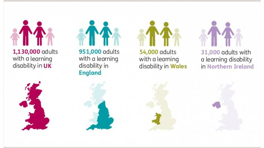 Graphic showing that there are approximately 1,130,000 adults with a learning disability in the UK; approximately 951,000 in England, approximately 54,000 in Wales and approximately 31,000 in Northern Ireland.