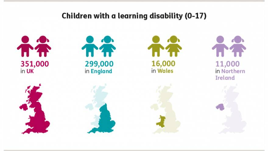 Graphic showing that there are approximately 351,000 children with a learning disability (aged 0-17) with a learning disability in the UK; approximately 299,000 in England, approximately 16,000 in Wales and approximately 11,000 in Northern Ireland.