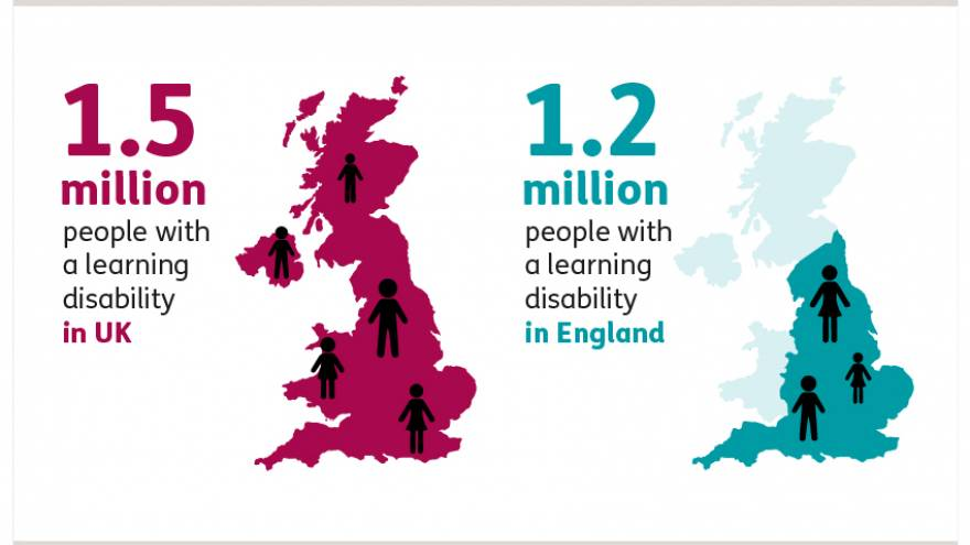Graphic showing statistics for 1.5 million people with a learning disability in the UK and 1.2 million people with a learning disability in England.